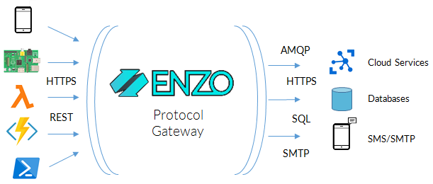 Enzo Rapid Application Development
